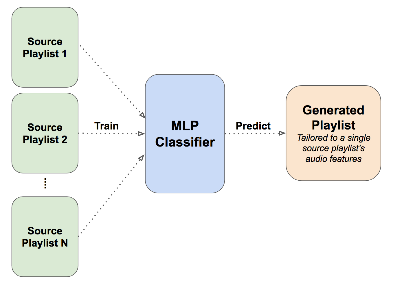 Diagram of Classification and Prediction