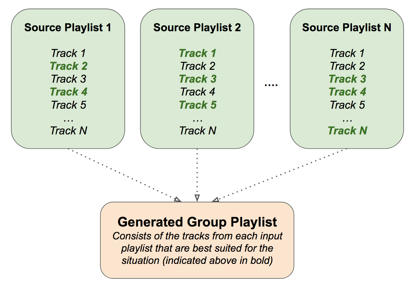 Diagram of Group Playlist Generator