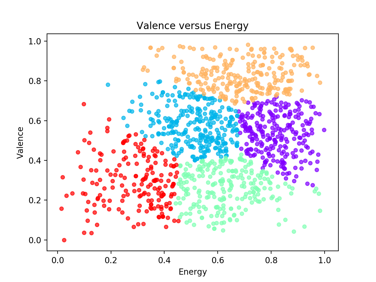 Valence_vs_Energy_2D_GMM_5.png